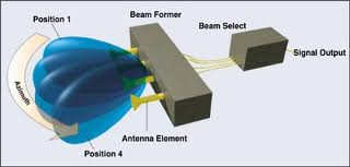 Smart Antenna Design Using Adaptive Beam Forming And DOA For Wireless Communications