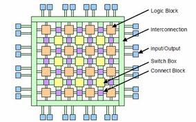 A Primer On Programmable Logic For FPGA, CPLD and SOC