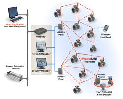 HART Protocol For Communications in Wireless Sensor Networks