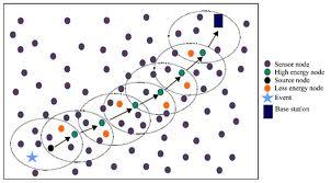 Building Blocks For Wireless Sensor Networks