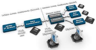 Basic Building Blocks For Smart Meters