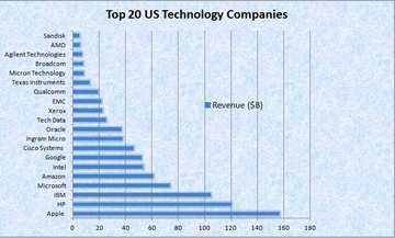 Top 20 US Technology Companies For 2013