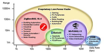 ISM Band Coexistence And Compliance For Wireless Applications