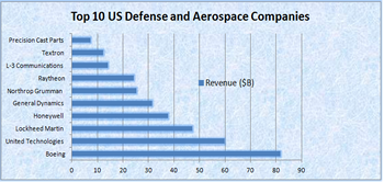 Top 10 US Defense And Aerospace Companies For 2013