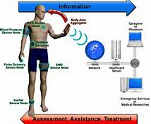 Wireless Technology Comes to Your Body