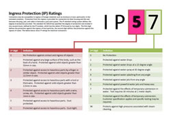 Understanding The IP57 Rating For Connectors, Cables And Equipment