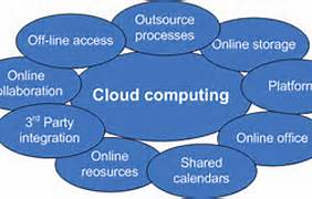 Cloud Computing Is More Than A Technology
