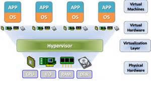 Introduction to Server Virtualization