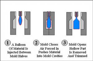 All About Plastic Molding