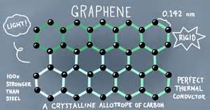 Graphene: Revolutionary Material or a Pipe Dream?