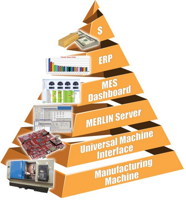 Internet of Things (IoT) MEMEX Partners With Mazak