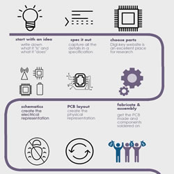 8 Steps To Success Creating Hardware Infographic