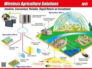 Are Farmers Leading the Way to the IoT?