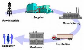 RFID and the Supply Chain Part 1
