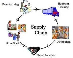 RFID and the Supply Chain Part 2