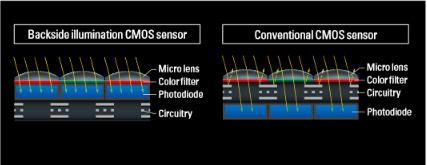Camera 8K Nikon D850 sensor 2